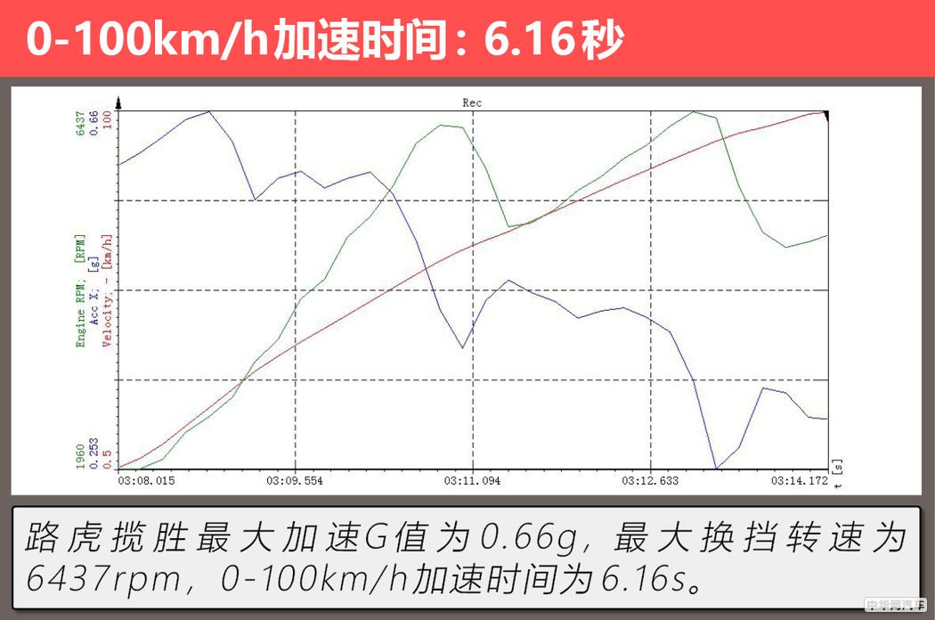 越野级公路头等舱 测试加长版路虎揽胜5.0 V8