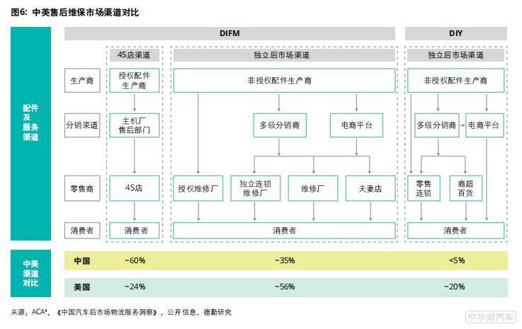 德勤与金固股份发布《2019中国汽车后市场白皮书》