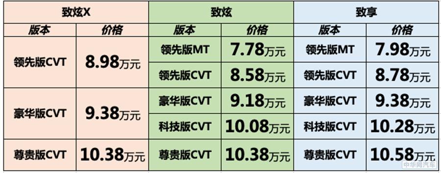 售价7.78万元起 广汽丰田新款致炫正式上市