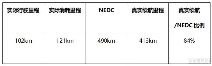 菲斯塔纯电动实测 百公里耗电量仅11.9kWh 续航真实不虚标