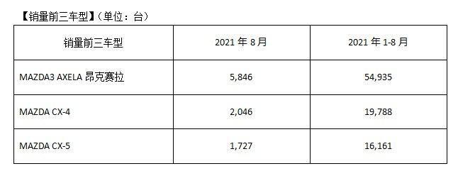 马自达2021年8月中国市场销量约1.3万台