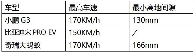 金九银十 更待何时,15W-20W级纯电SUV怎么选?