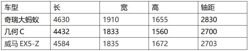 15W-20W级国产家用纯电SUV大比拼,谁是王者?