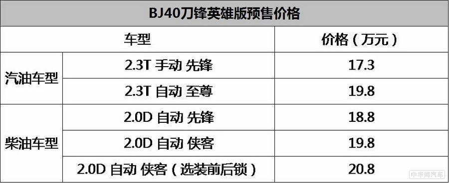 北京越野BJ40刀锋英雄版预售 为17.3-20.8万元