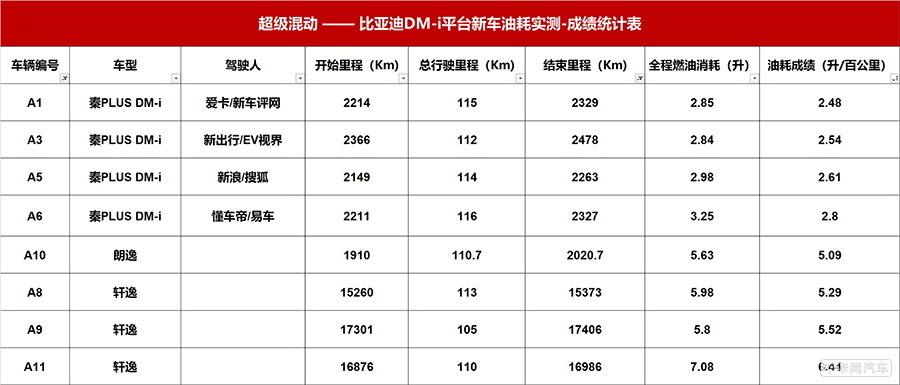 降维打击燃油车 比亚迪秦DM-i最低油耗仅2.48L