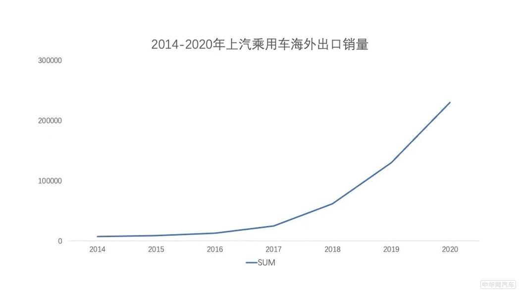 热销23万辆 上汽乘用车海外销量创历史新高