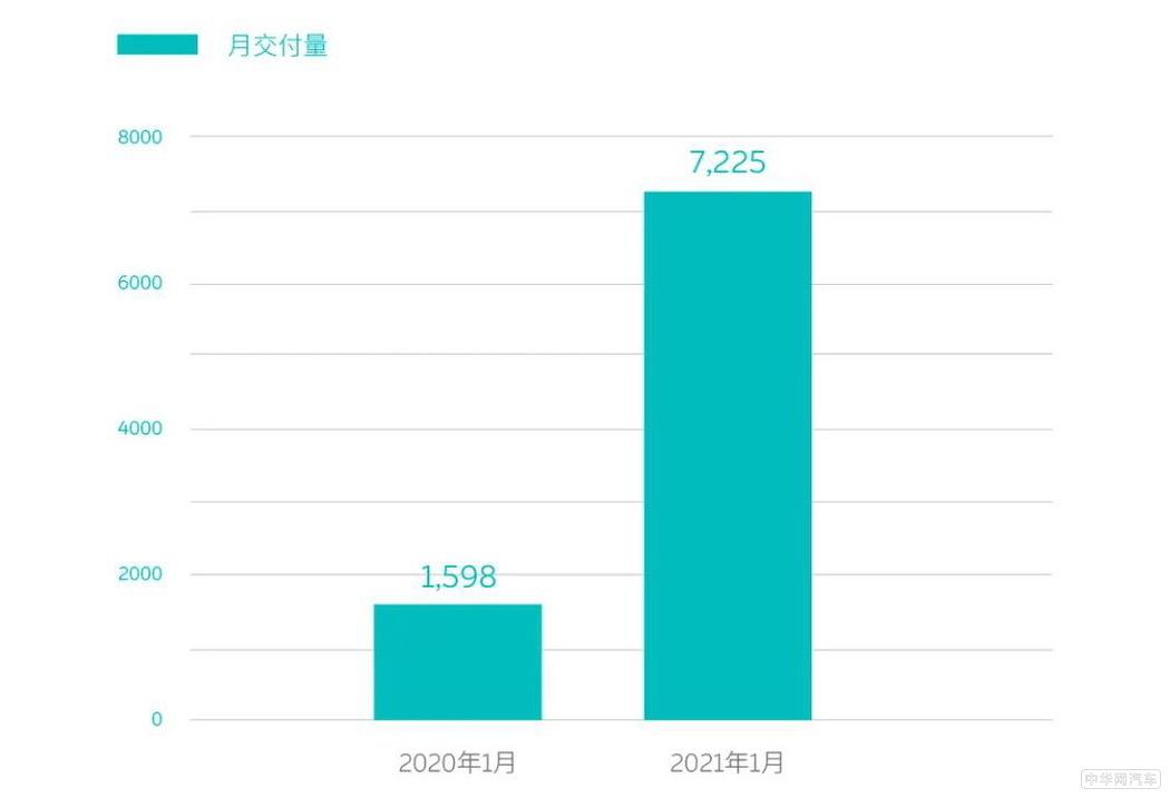 蔚来汽车1月交付7225台 连续六个月持续增长