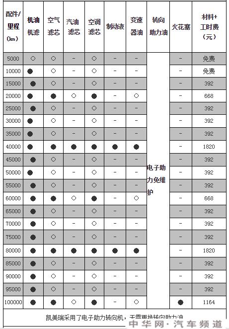 丰田凯美瑞保养周期,凯美瑞保养费用明细表