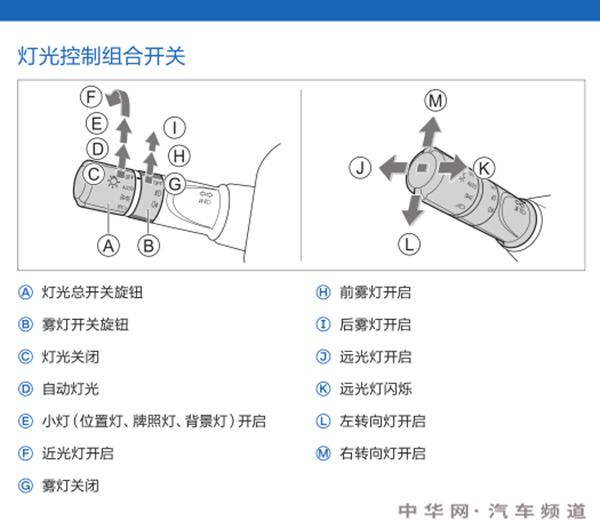 哈弗f5灯光组合怎么用,哈弗f5灯光怎么用图解