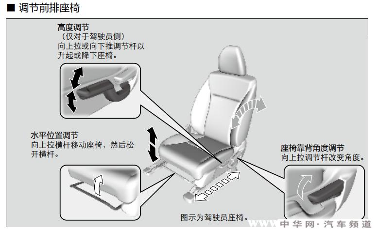 本田xrv座椅怎么调,本田xrv座椅加热在哪