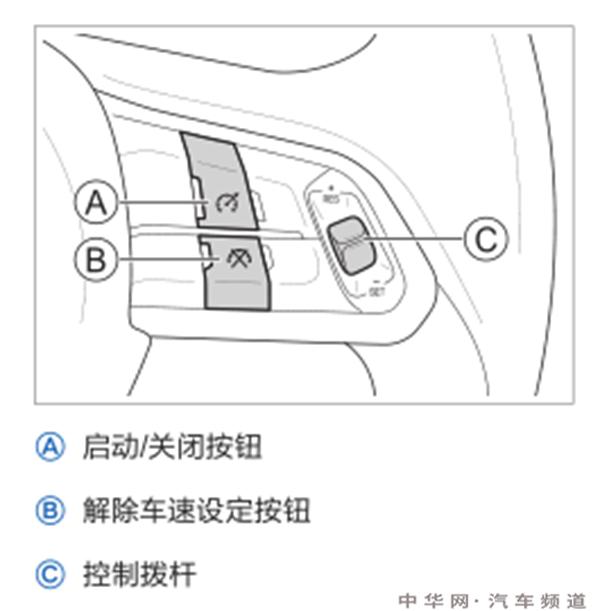 哈弗f5定速巡航在哪里,哈弗f5定速巡航怎么用