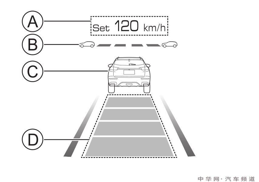 哈弗f7定速巡航怎么用,哈弗f7定速巡航开关图解