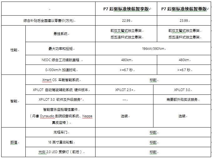 小鹏P7磷酸铁锂版价格公布 续航480/5月交付