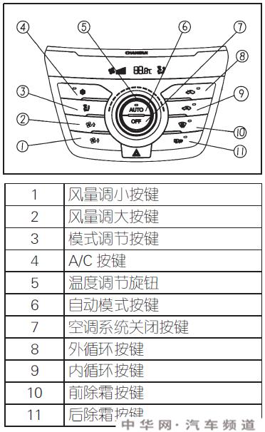 长安cs75空调使用说明,长安cs75冷气怎么开