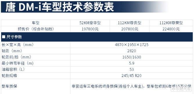 比亚迪唐DM-i预售19.78万起 1.5T引擎/刀片电池