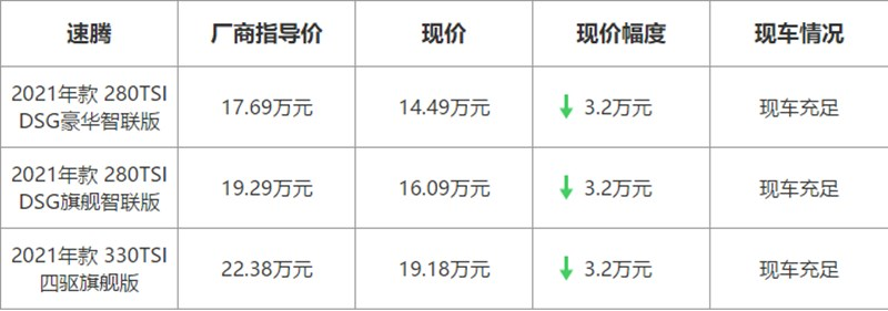 【北京】大众速腾最高优惠3.2万元