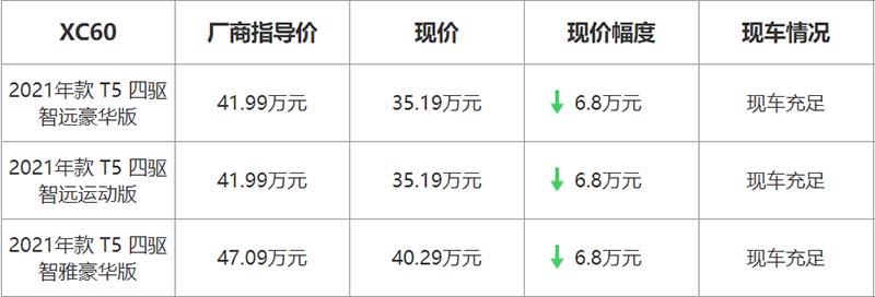 【北京】沃尔沃XC60最高优惠6.8万元