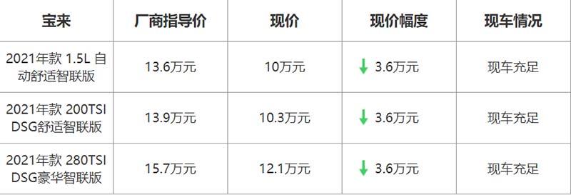 【北京】大众宝来最高优惠3.6万元