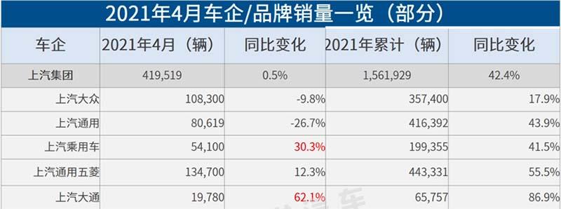 上汽通用销量同比下跌26.71% 内外夹击亟待破局
