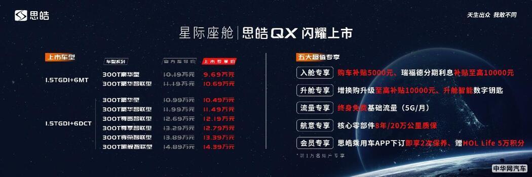 思皓QX售9.69万起 1.5T引擎/双12.3寸大屏