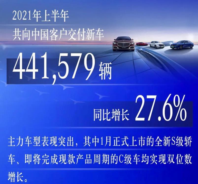 半年卖出44万辆 奔驰销量同比增27.6%