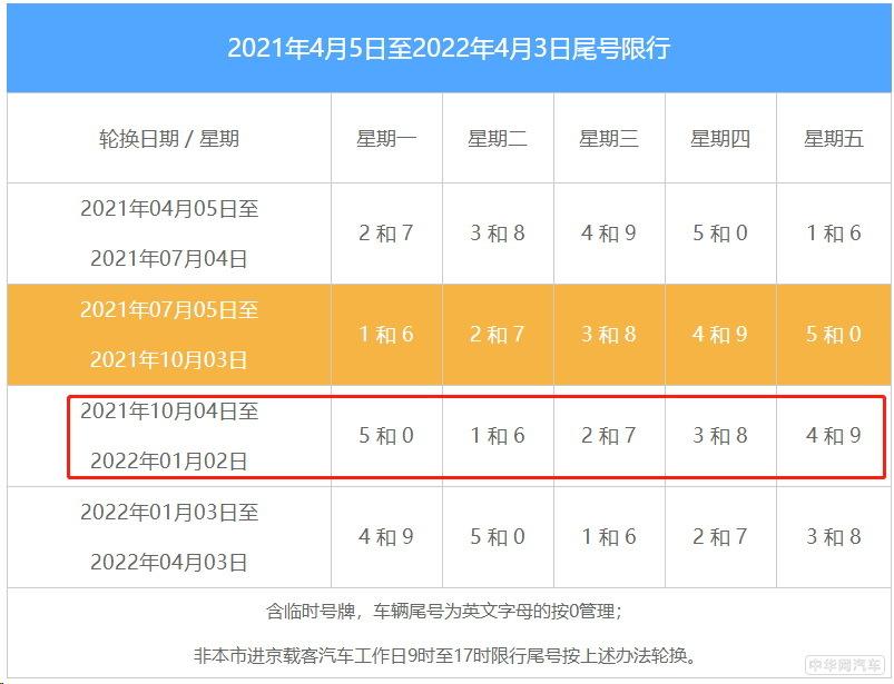北京新一轮尾号轮换10月4日开启
