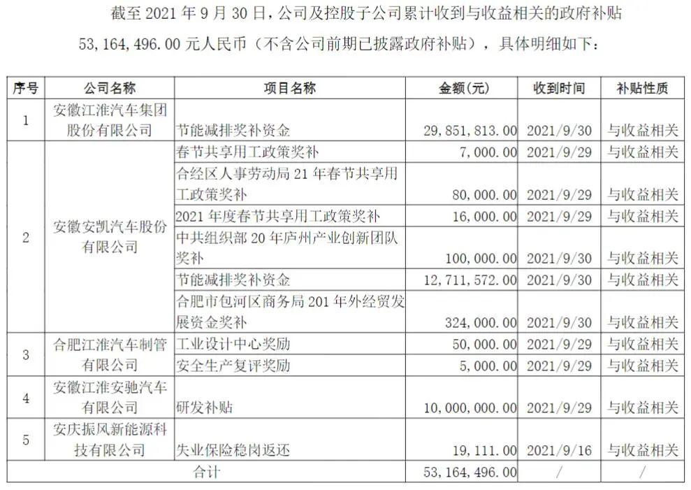 江淮汽车及控股子nb88新博app登录新获政府补贴0.53亿元