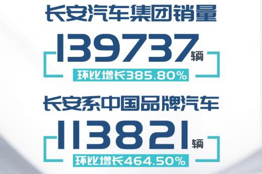 SUV车型持续再增长 长安汽车公布3月销量成绩