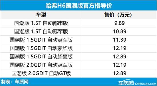 哈弗H6国潮版正式上市 售9.89-12.89万元